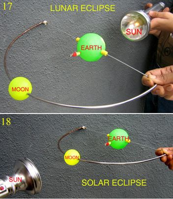 This would be a great activity for students to do on the day we cover our lesson on eclipses. After the lesson the students will be able to do this activity in groups in order to review what they have learned.