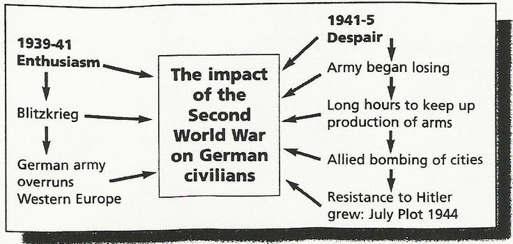 Impact Ww2 On Nazi Germany - Lessons - Tes Teach