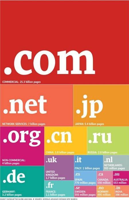 Como elegir un nombre de dominio 3