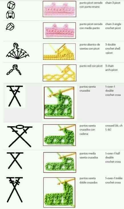Diagramtekens en hoe ziet het er dan uit