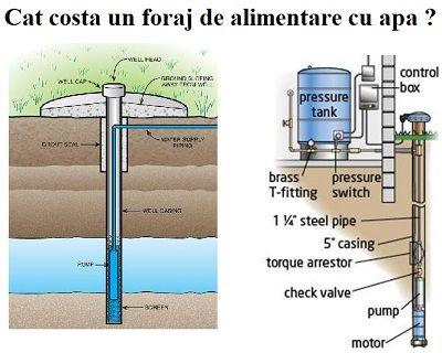 Cat costa un foraj de alimentare cu apa + schema putului de apa