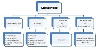 Resultado de imagen para MAPA CONCEPTUAL MONOPOLIO