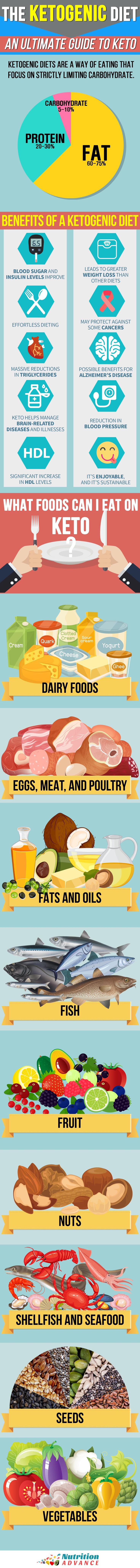 The Ketogenic Diet: What are the health benefits of keto? And what kind of foods can you eat? This infographic covers the main points behind the popular low carb diet plan. You can read more at http://nutritionadvance.com/ketogenic-diet-ultimate-guide-to-keto