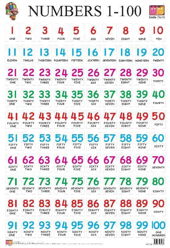 Risultati immagini per números en inglés decenas