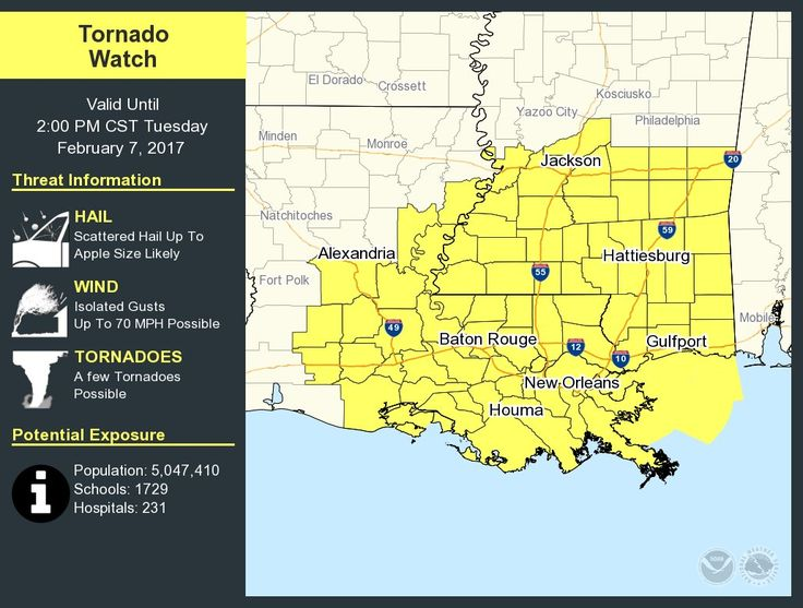 Tornado watch up until 2p CT for SE Louisiana and South Mississippi. The highest risk of tornadoes today will be in this region and into Southwest Alabama. For the northern half of Alabama, the primary threats are gusty thunderstorm winds and hail.