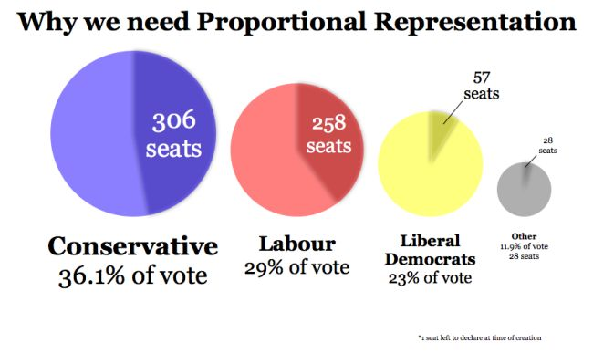 proportional representation essays To increase turnout and diversify representation guinier had proposed consideration of proportional and semi-proportional representation voting systems and even a particularly revealing april 1994 essay in world politics describes the proportionate influence vision of democracy, in which elections are designed to.