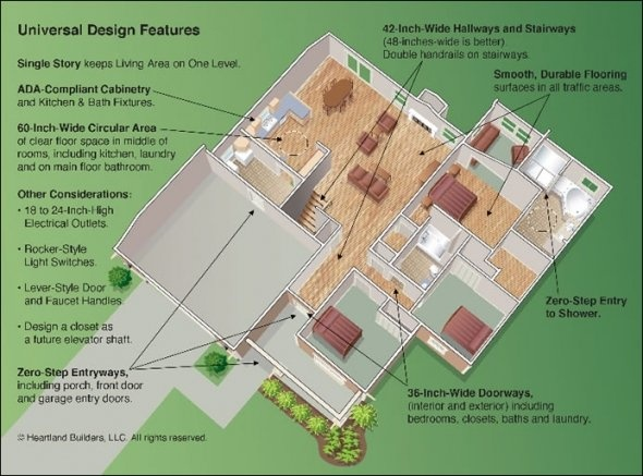Ada Compliant House Plans 18 best accessible home design | wheelchair accessible custom