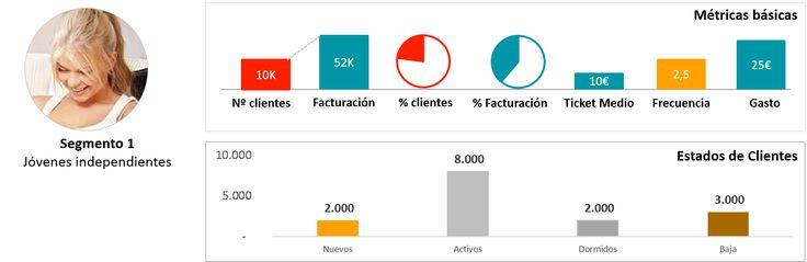 Diagnostico de una cartera de clientes y con ejemplos ilustrativos - Ejemplo ilustrativo de segmentos y estados de cliente