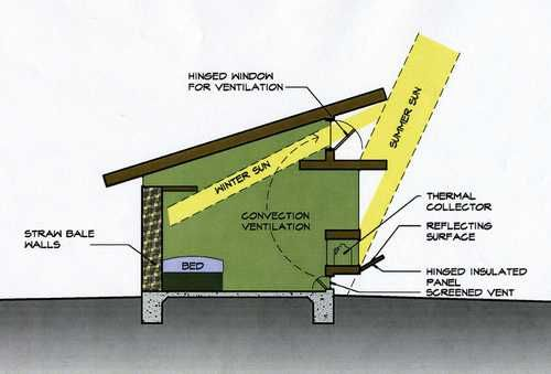 Hey guys if you are still planning a tiny house consider this design it helps save on heating and cooling bill.