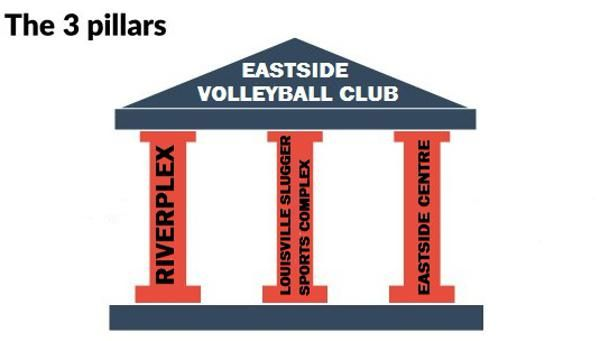 The Eastside Volleyball Club, the longest running volleyball club in Central Illinois, is pleased to offer our Winter Regiment designed for K-8th Grade. The Winter Programs will enhance the opportunities for more advanced programming in the Spring. Want to learn and have fun at the same time, Eastsi