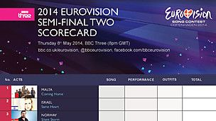 eurovision semi final order of appearance