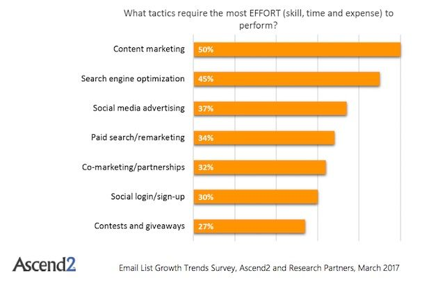The best tactics for getting email subscribers and growing email lists are social media advertising and content marketing, according to a survey of marketers. See the research results and stats.