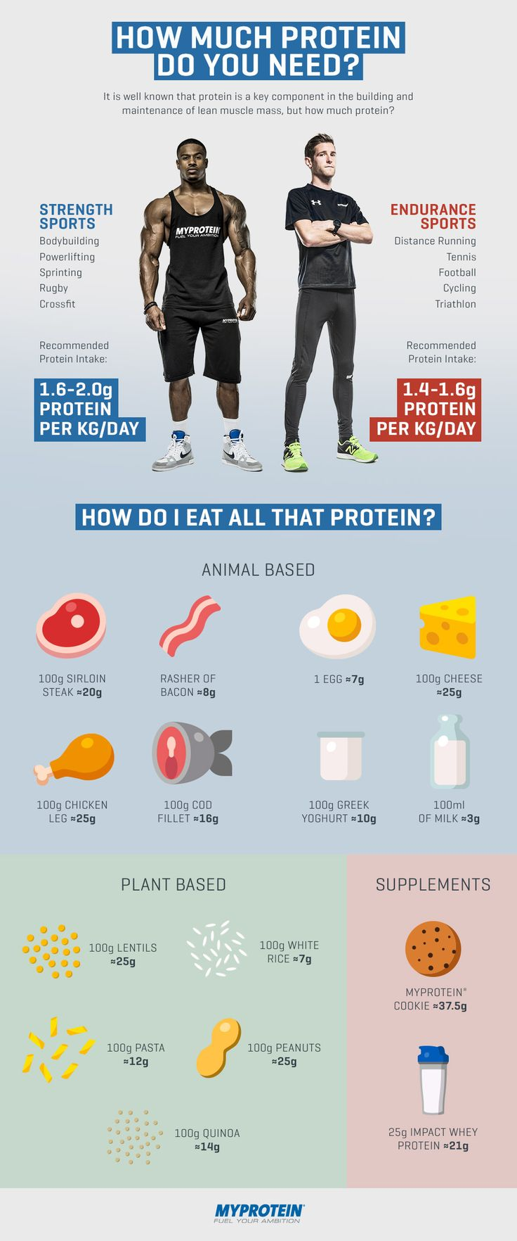 How much protein do I need? Myprotein                                                                                                                                                                                 More