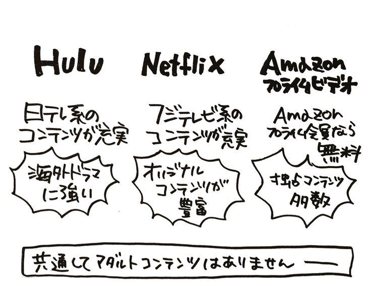 【図解と表あり】Huluとかの動画配信サービスはどこがイケてるか説明していく [アンサー劇場]