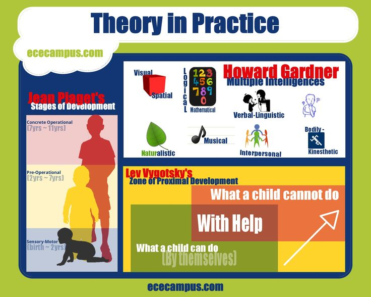 theoretical approaches to child development and learning Montessori method is an approach to montessori incorporated these premises into a child development theory montessori method (montessori), in learning.