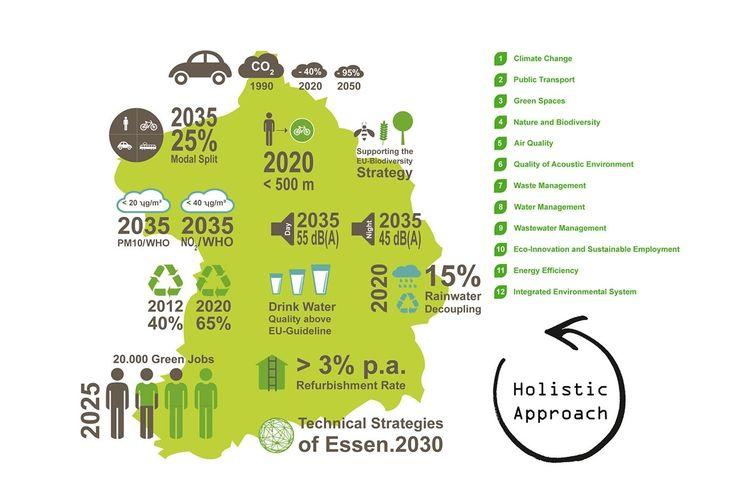 Essen Európa zöld fővárosa