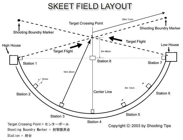 Skeet house designs