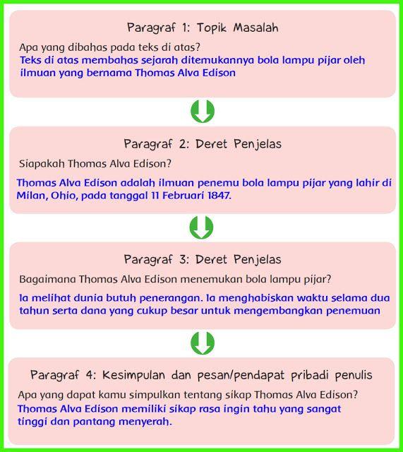 Kunci Jawaban Tematik Kelas 6 Tema 3 Halaman 33 Buku Bola Lampu Pijar Teks