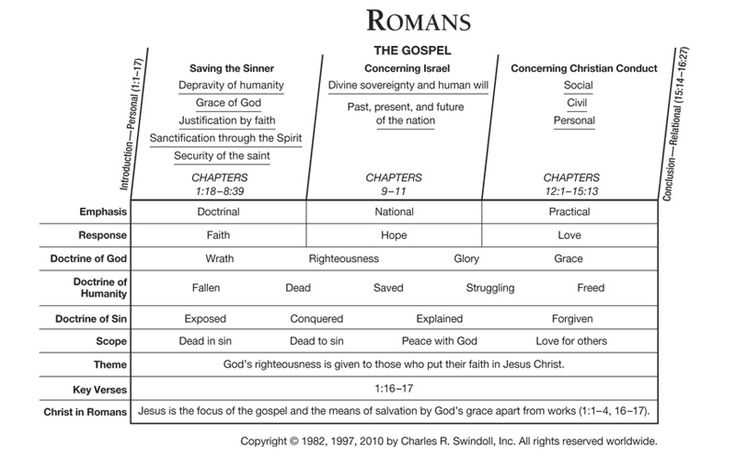 an analysis of themes in the book of romans Romans letters written in  when karl barth published his analysis of romans,  removing #book# from your reading list will also remove any bookmarked pages.