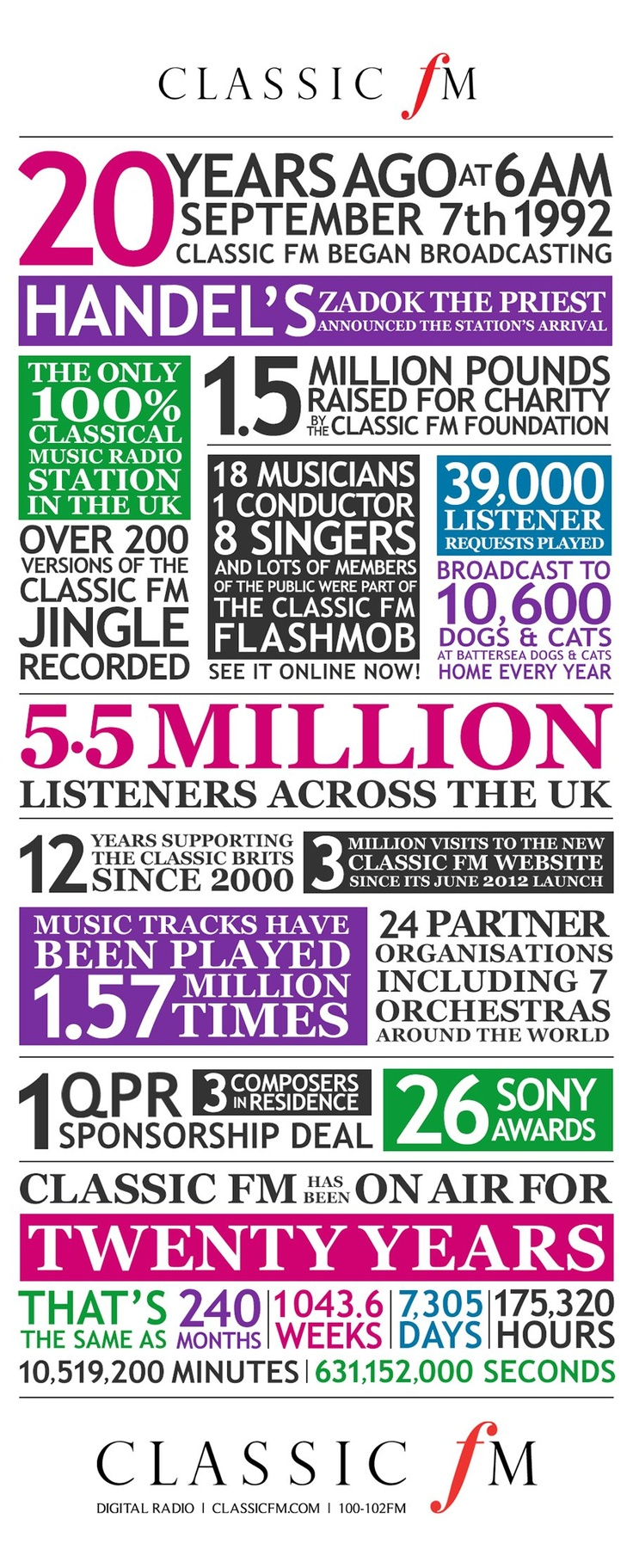 Classic FM facts and figures - the Infographic! | Classic FM 20th Birthday