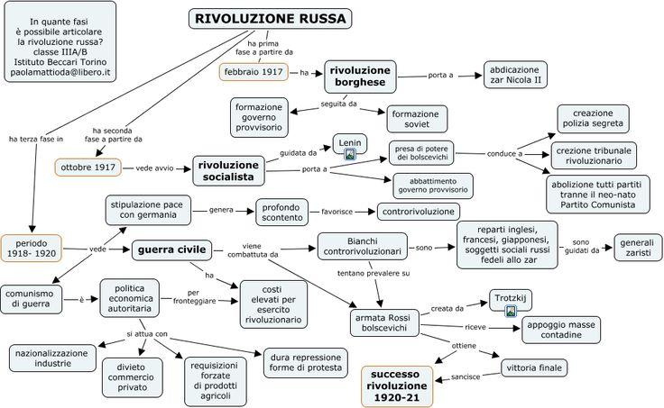 Le tre fasi della rivoluzione russa