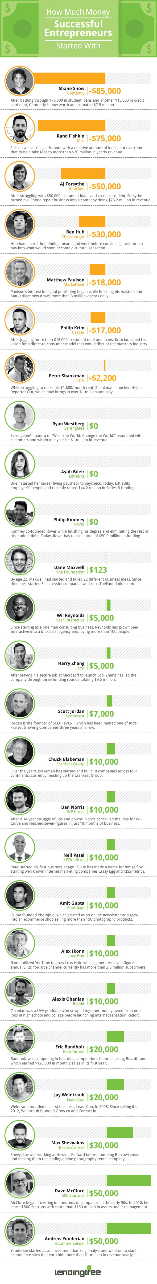 How Much Money Successful Entrepreneurs Started With #Infographic #SuccessStories #Entrepreneur