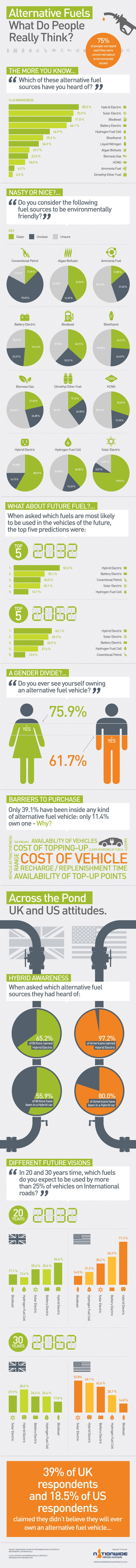 Alterntive fuel What do people really think? #infographic