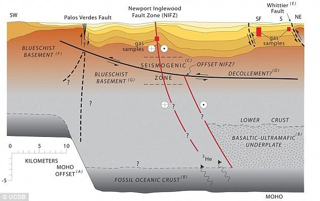 A geologic cross section of the Los Angeles Basin from the southwest to northeast. This profile intersects the Newport-Inglewood Fault Zone at Long Beach