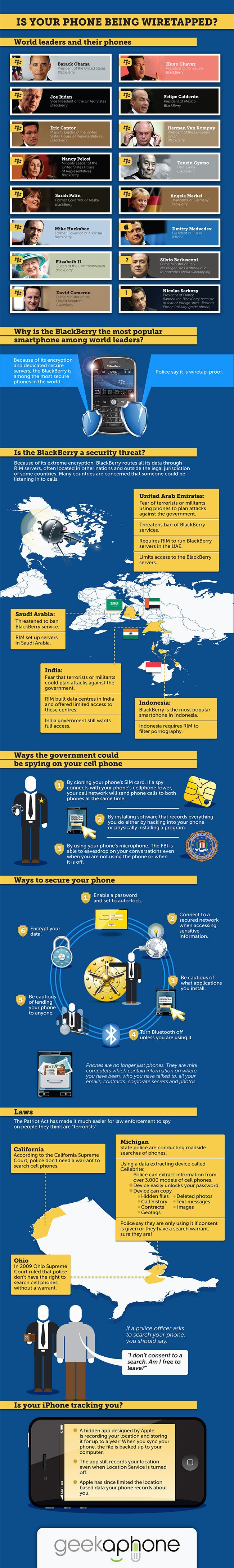 Cell Phone Wiretapping: Mobile Security Explained - Infographic