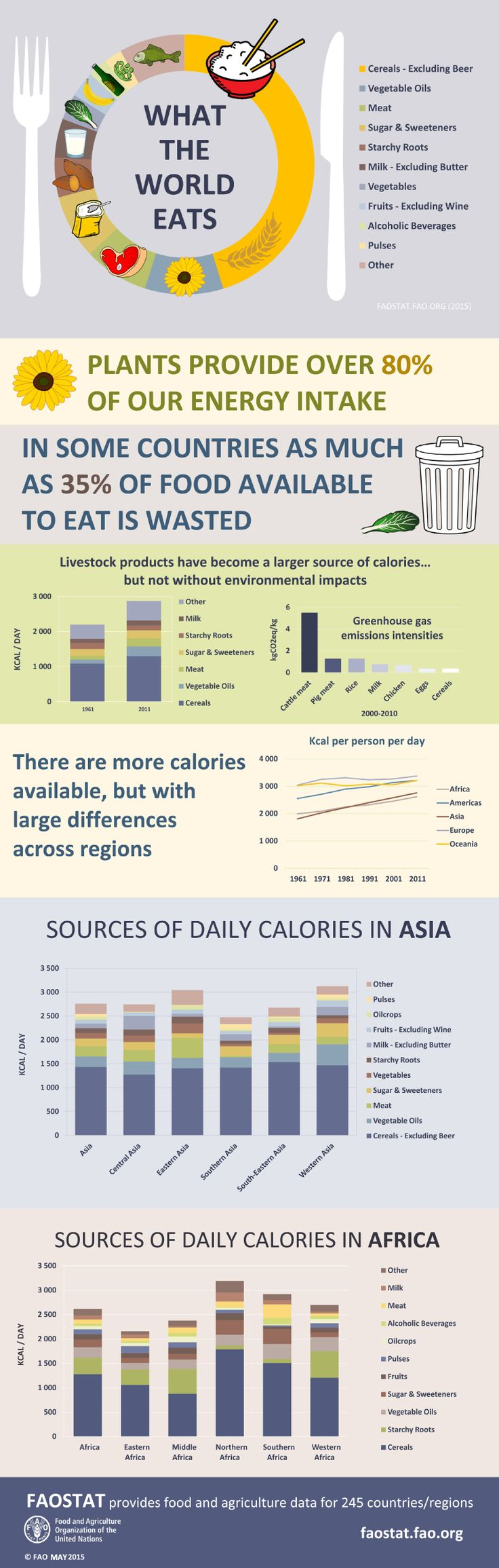 What the World Eats: daily sources of calories in different parts of the world.