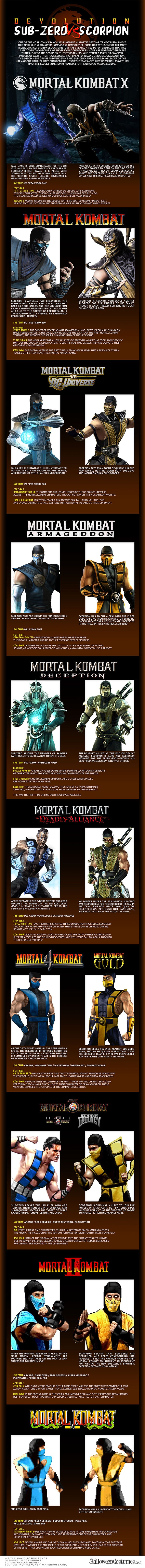 GET OVER HERE - and look at our Mortal Kombat infographic about Scorpion and Sub-Zero, and how they have changed over time!