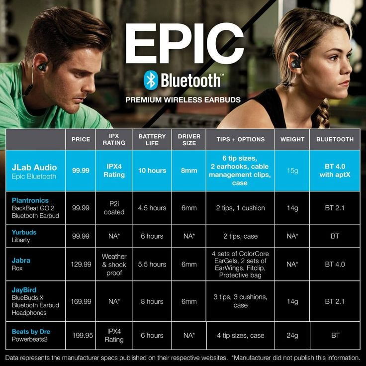 JLab Epic Bluetooth 4.0 wireless bluetooth earbuds for running with 10 Hour Battery and IPX4 Waterproof
