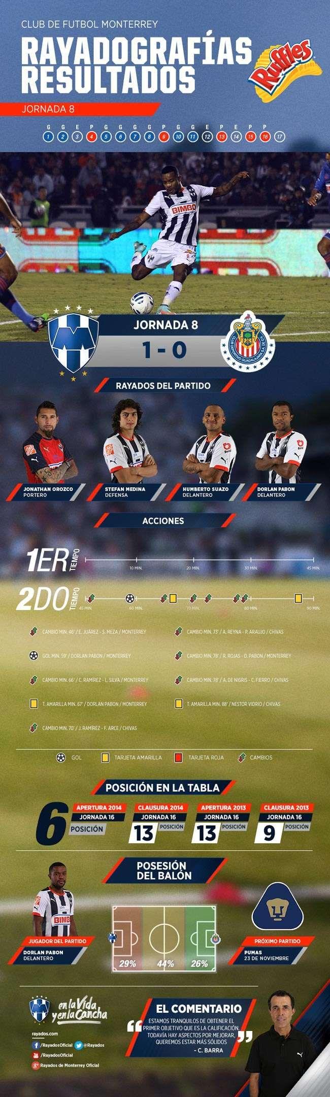 La #Rayadografía post partido del Club de Futbol Monterrey vs. Chivas es presentada por Ruffles MX.  Para ver con mayor detalle la imagen, da clic aquí: http://www.rayados.com/primer-equipo/rayadografia-post-rayados-vs-chivas-por-ruffles,c8f4c562b4b99410VgnVCM5000009ccceb0aRCRD.html