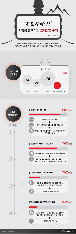 '차량용 블랙박스 무료장착 사기' 소비자 피해 급증 [인포그래픽] #BlackBox / #Infographic ⓒ 비주얼다이브 무단 복사·전재·재배포 금지