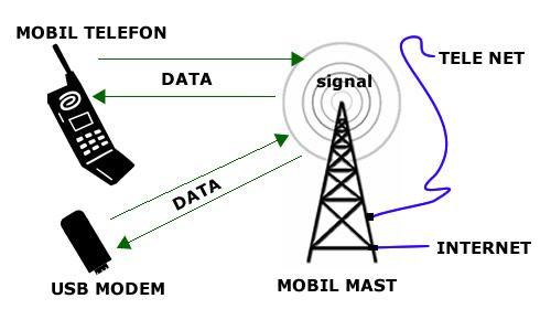 Sådan virkeret 3g net    En simpel gennemgang af 3g mobildata og hvordan 3g netværket i Danmark fungerer.
