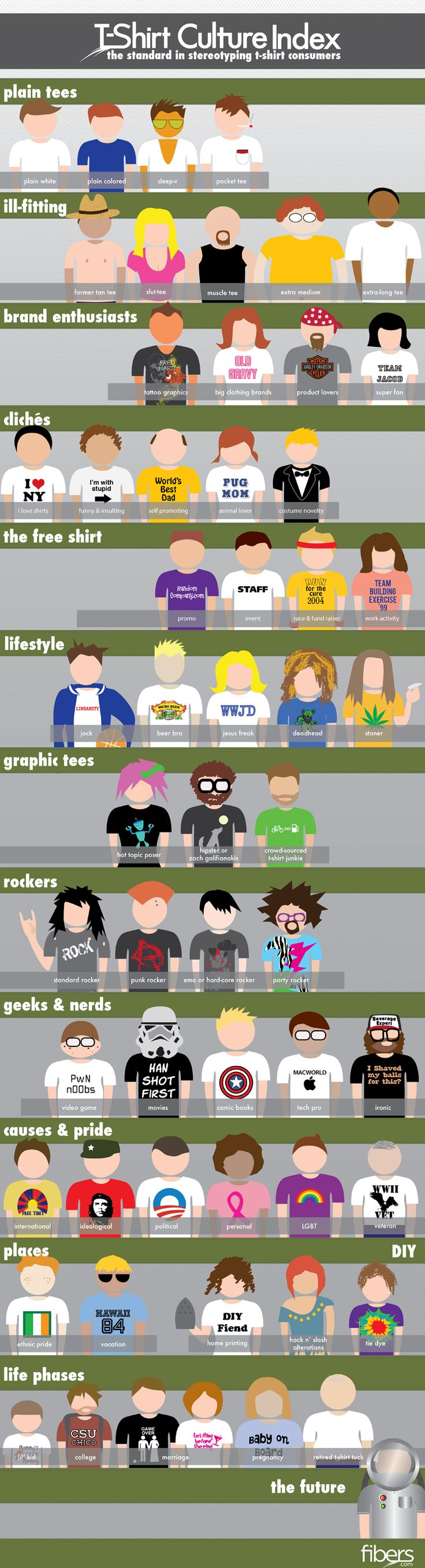 Different people gravitate toward different types of t-shirts. So we sat down and generalized and stereotyped those people into sections and came up w