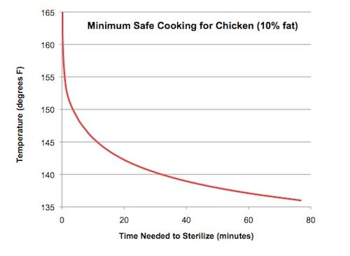 Sous vide chicken temps and time