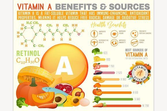 Vitamin A Infographic Vitamins Infographic Vitamins Benefits Of Vitamin A