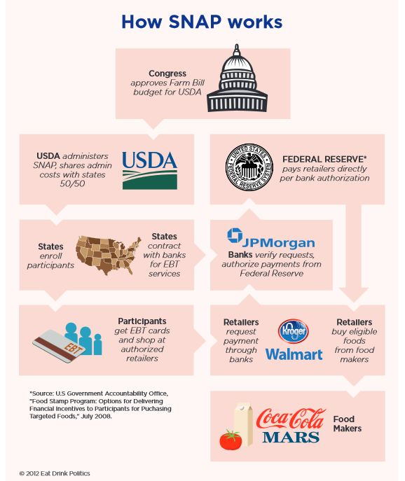 Five Facts About Who Is Really Behind the Food Stamp Program
