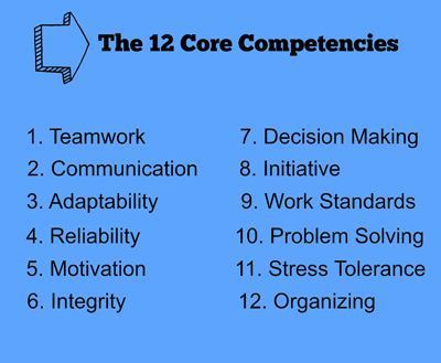 How would you rate yourself on the 12 core competencies companies need most? Think about these and make a note of examples of using these raising a family, working in an organization, or at work. It's a great reference for career transitions