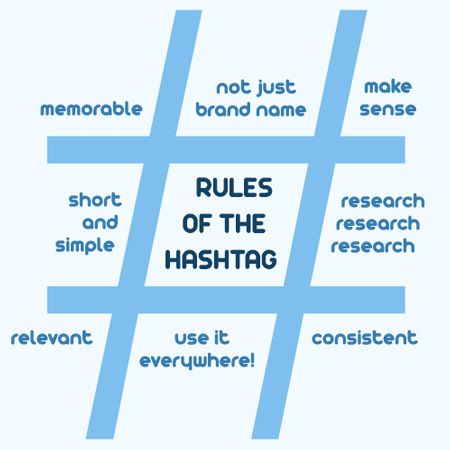 "If you are social media savvy you are likely aware of the ""hashtag"" and what it entails: hashtags are used to categorize posts and make [...]"