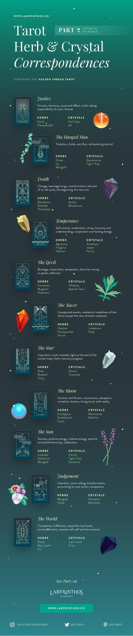 Full Infographic - Crystals, Tarot and Herbal Correspondences Chart - Part  2: From Justice to the World --- Use this for witchcraft, wicca, mysticism, magick, rituals