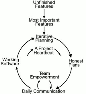 One dozen Agile words: Iterative planning, honest plans, project heartbeat, working software, team empowerment, and daily communication.