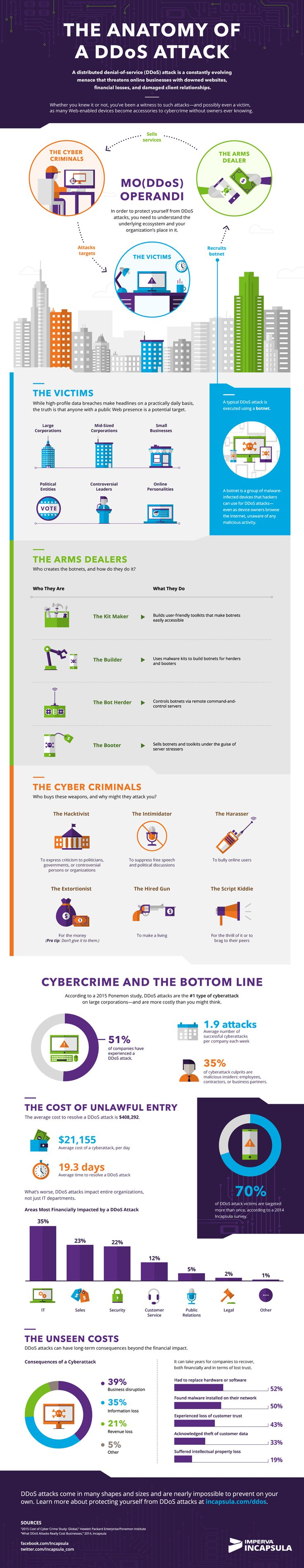 61 best Infographics - InfoSec / CyberSec images on Pinterest | Info ...