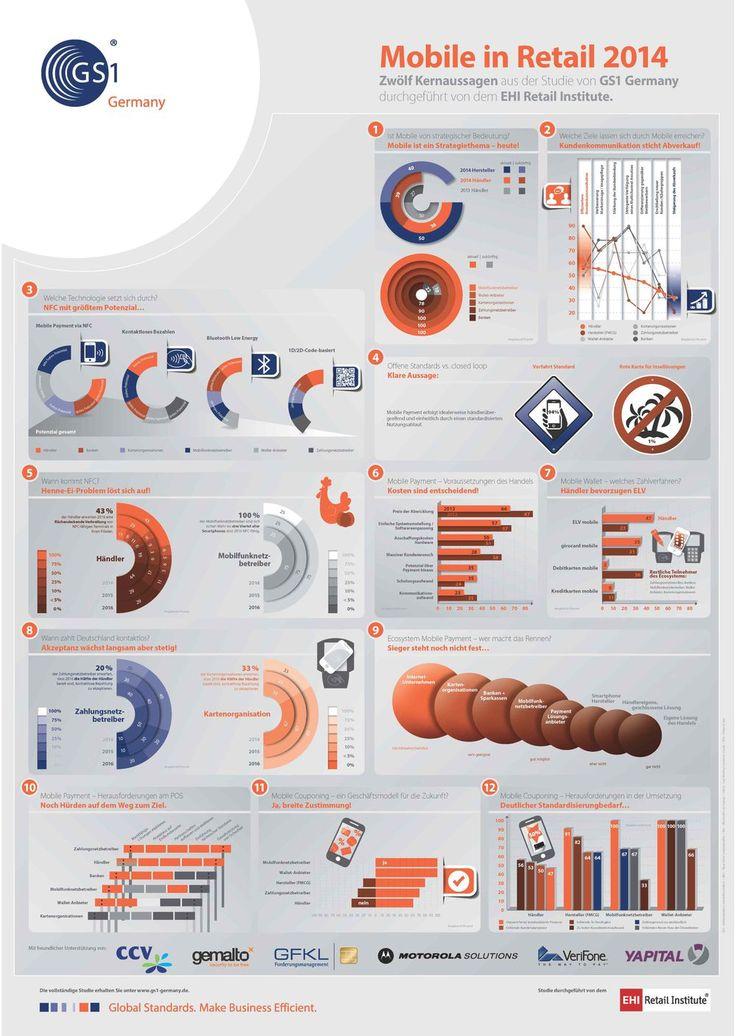 Mobile in Retail 2014 (Studie EHI)