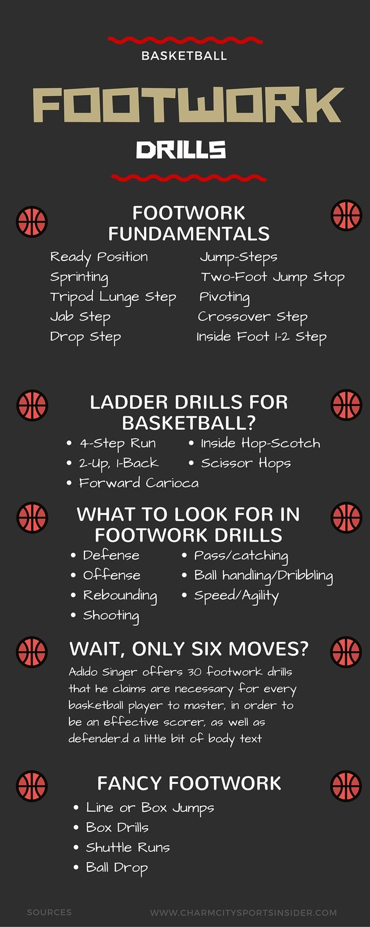 Basketball Drills for Kids by Hall of Fame Coach Houle Basketball FOOTWORK DRILLS Resource