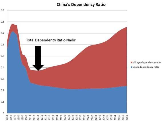 Chinas Dependency-Ratio Turning Point