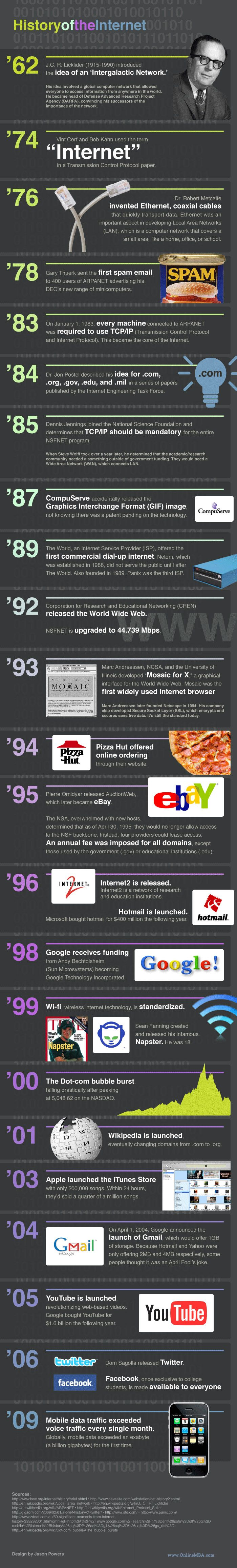 The history of the internet- infographic