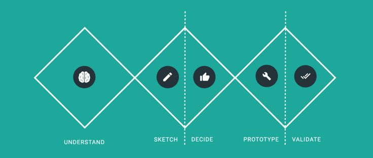 Design sprints for cross-functional collaboration