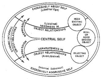 "Object Relations Theory: the idea that the ego-self exists only in relation to other objects, which may be external or internal. The internal objects are internalized versions of external objects, primarily formed from early interactions with the parents. There are three fundamental ""affects"" that can exist between the self and the other - attachment, frustration, and rejection. These affects are universal emotional states that are major building blocks of the personality."